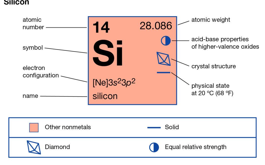 Silicij za zdravje in lepoto – Več silicija – manj celulita